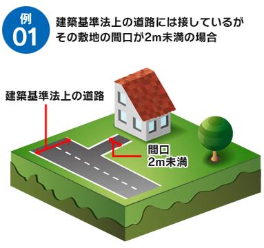 例1 建築基準法上の道路には接しているがその敷地の間口が2m未満の場合