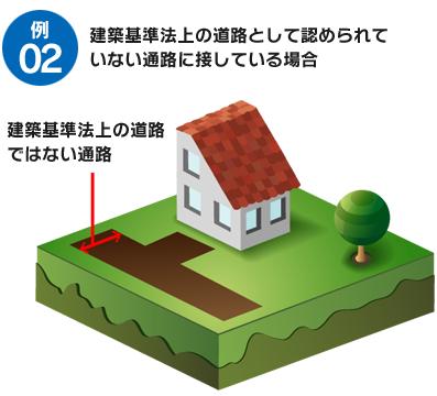 例2 建築基準法上の道路として認められていない道路に接している場合